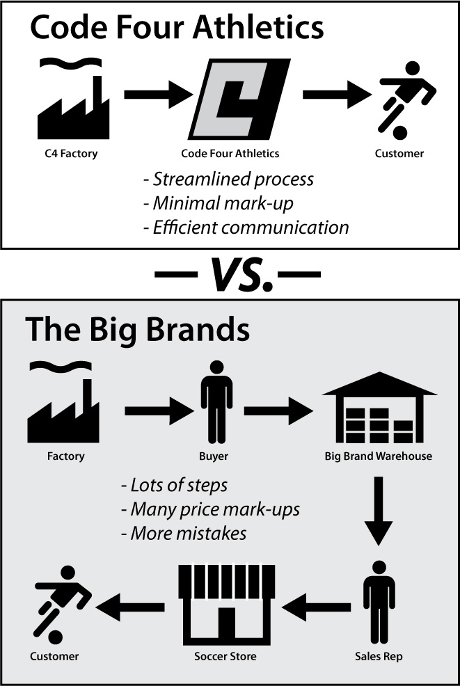 Code Four Athletics sell direct approvach vs. complex big brands approach